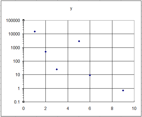 Excellog 色々な表計算ソフトで対数グラフを書いてみた: 航海日誌 Starlog 航海日