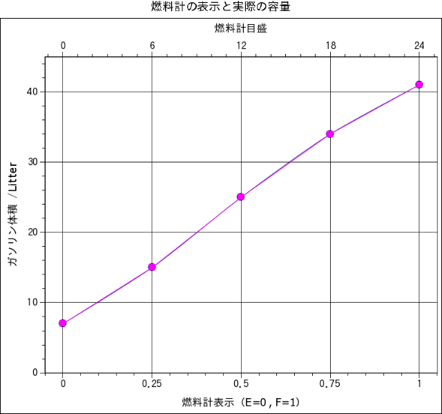Gnumeric_graph2