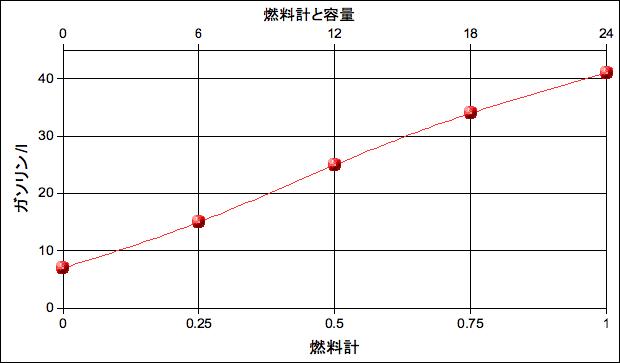 Openoffice_graph